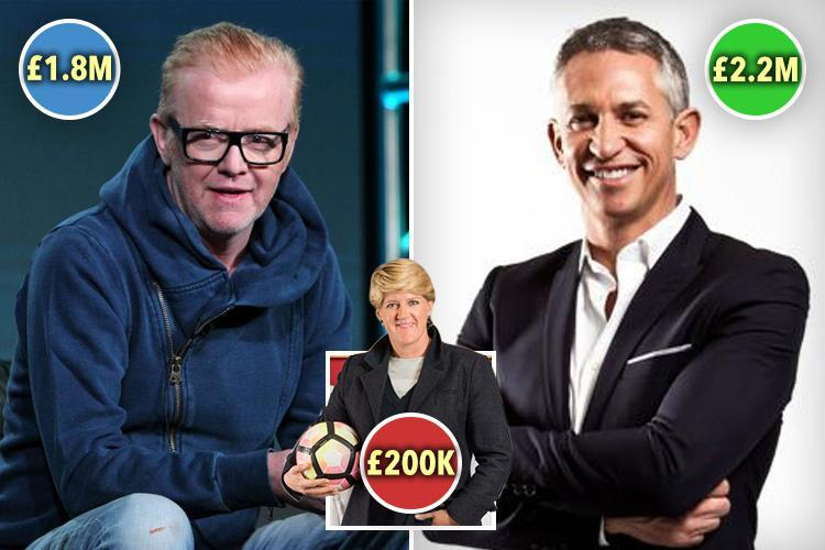 BBC accused of whitewash as report shows there is 'no evidence' of gender pay bias