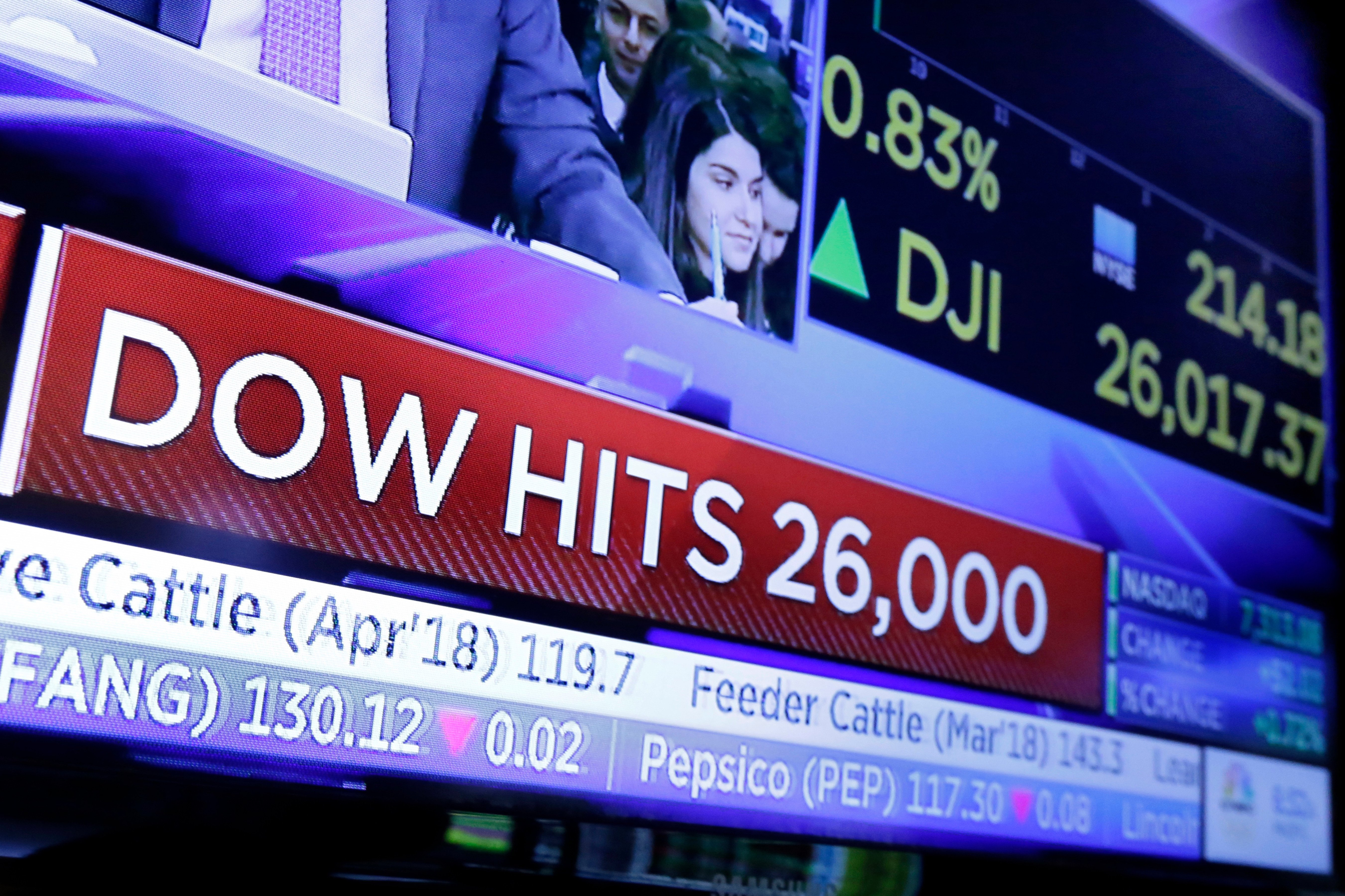 Why Dow's frantic rise should be met with caution
