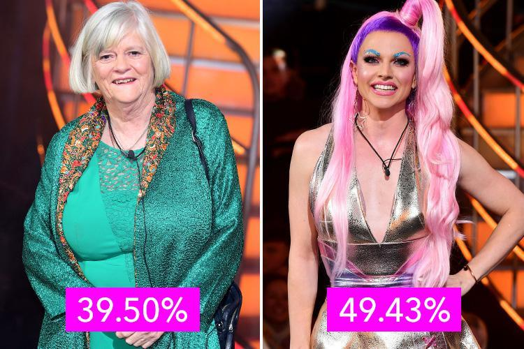 Ann Widdecombe got just ten per cent less votes than winner Courtney Act in Celebrity Big Brother final
