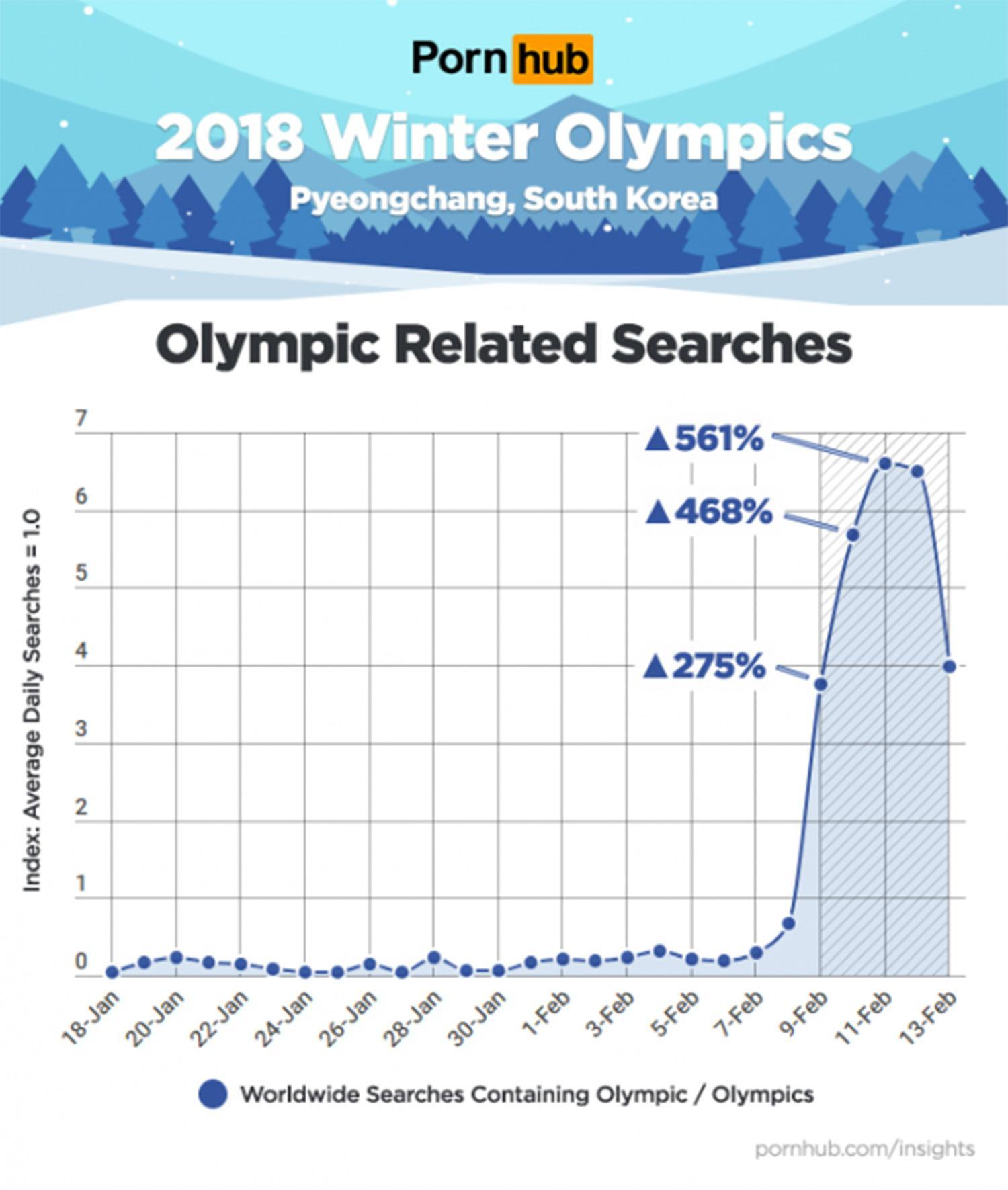 Web searches for 'Winter Olympics' porn surges by 3,445% with a huge spike in traffic from athletes and fans in Pyeongchang