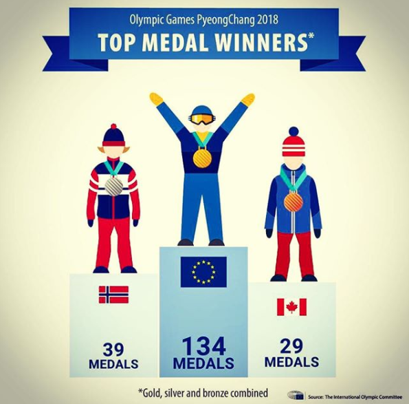 Eurocrats mocked for bizarre boast that the EU would have won the Winter Olympics if it had been a single team