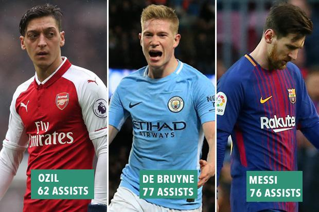 Manchester City star Kevin De Bruyne has more assists than Mesut Ozil, Lionel Messi and Cristiano Ronaldo since his Werder Bremen debut in 2012