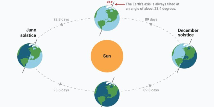 The 2018 spring equinox has arrived — here's what it is and how it works