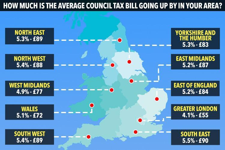 Brits face steepest council tax hike in 14 years with average bill set to rocket by up to £90 this year – so how much is it going up by in your area?