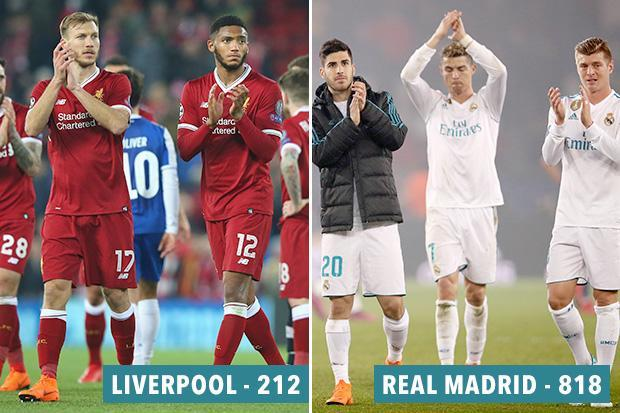 Liverpool squad the least experienced of all 12 teams left in the Champions League… with a squad total of just 212 appearances in Europe's elite competition