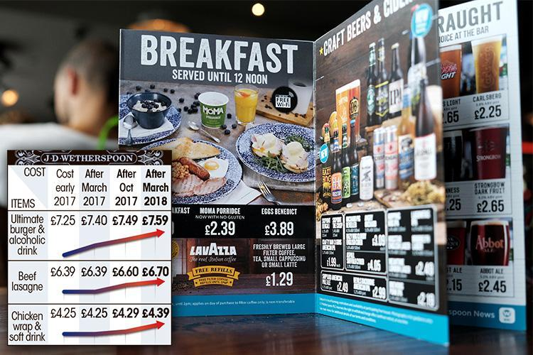 Pub giant Wetherspoons has hiked its prices for the third time in a year