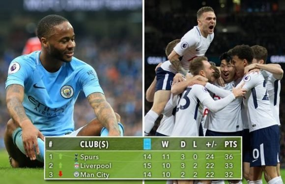Tottenham top the Premier League table since Christmas… with Manchester City struggling in third