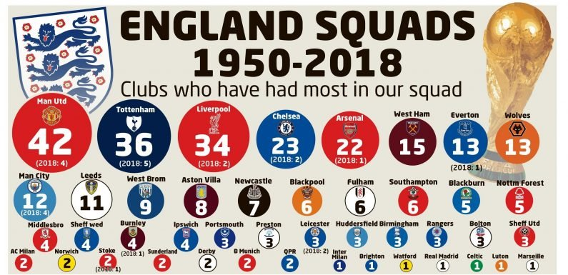Manchester United extend amazing record as only club to have a player in every England World Cup and European Championship finals squad