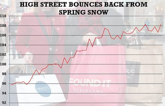 High street sales bounce back after shoppers stayed home during snow