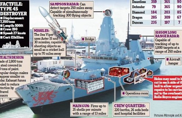 The £6 billion Royal Navy fleet that hardly ever went to sea