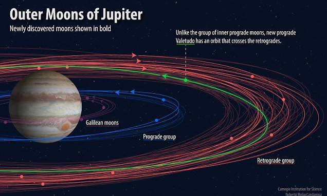 A DOZEN new moons have been discovered orbiting Jupiter