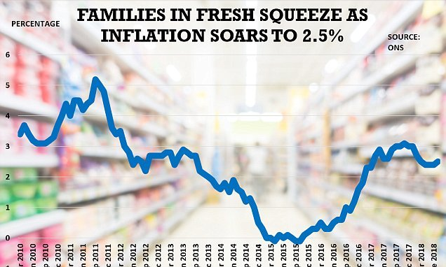Inflation hits 2.5% driven up by rising transport costs