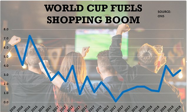 Britain's retail figures soar by 0.7% thanks to world cup