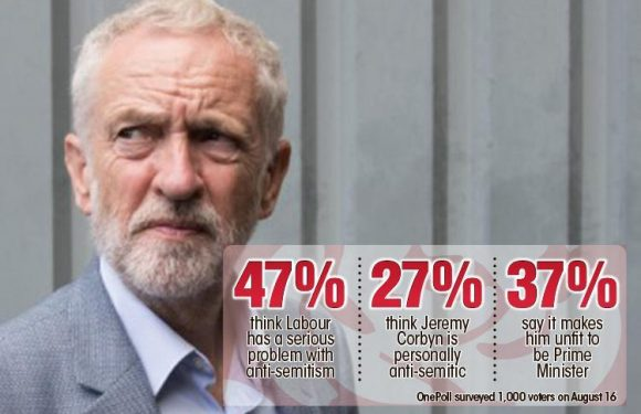 One in four voters think that Jeremy Corbyn is an anti-Semite after clashes with the Jewish community, poll reveals