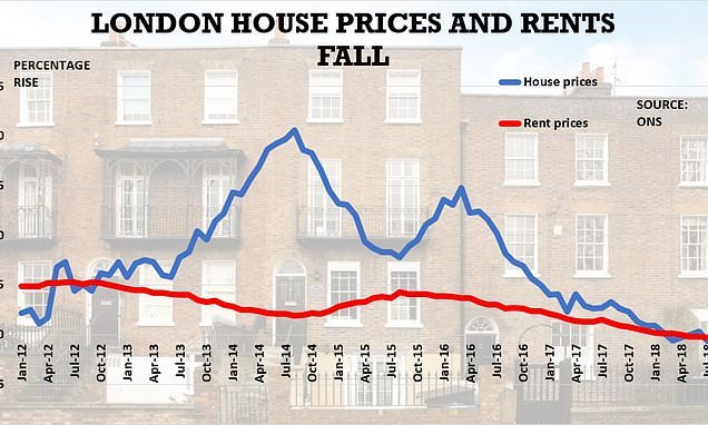 Property prices in London fall at the fastest rate in nearly a decade
