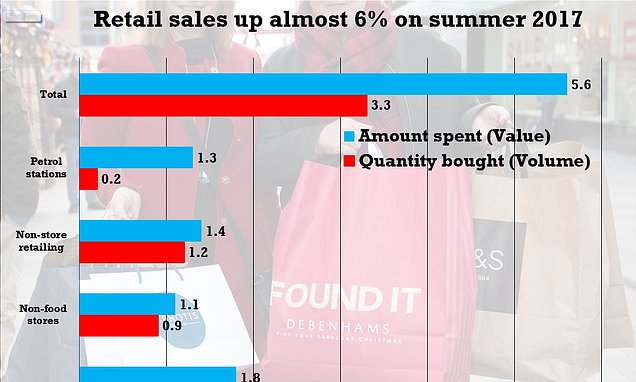 Summer spending spree on the high street as retail sales rise