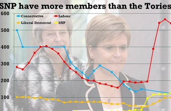 SNP now have more paying members across the UK than the Tories