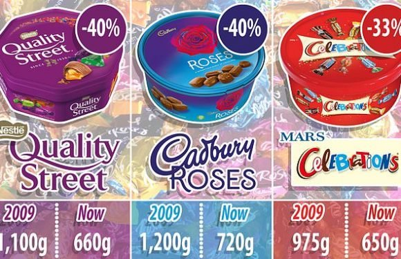 Quality Street and Celebrations tins shrink AGAIN -but not the price