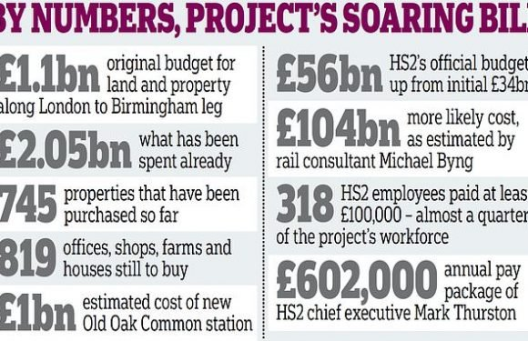 HS2 £5bn property disaster: Buying land for route set to 'blow budget'