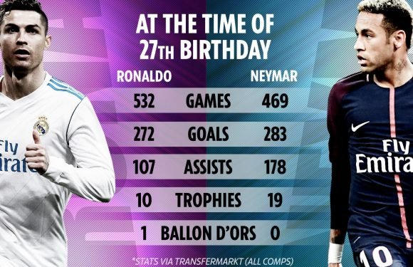 As Neymar turns 27, the incredible stats that prove he is better than Ronaldo at same age