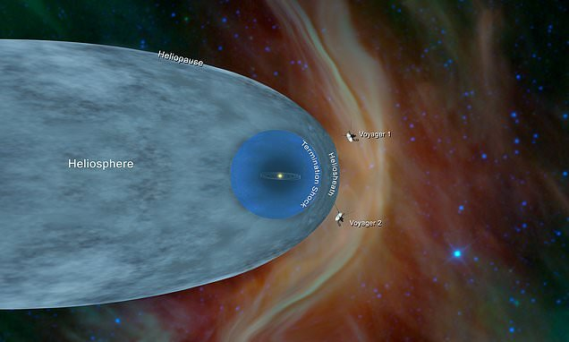 Where Voyager and Pioneer will end up as they drift through deep space
