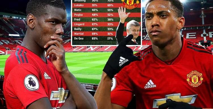 Pogba and Lukaku out, Martial and De Gea in – Man Utd fans reveal who Solskjaer should axe this summer
