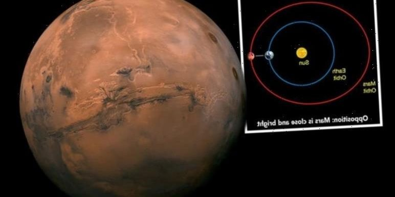 Mars opposition 2020: How to see Mars in opposition to Earth next week?