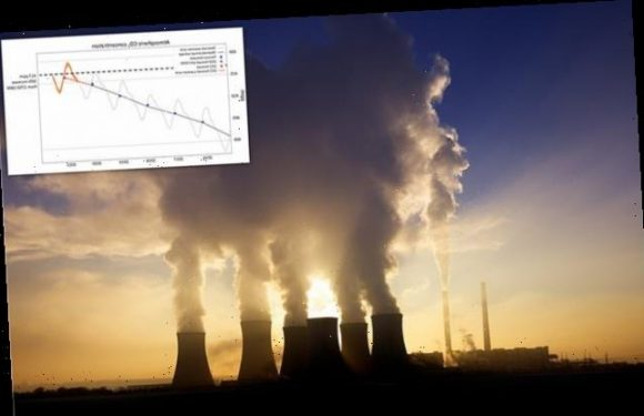 Atmospheric CO2 to reach 50% above pre-industrial levels this year
