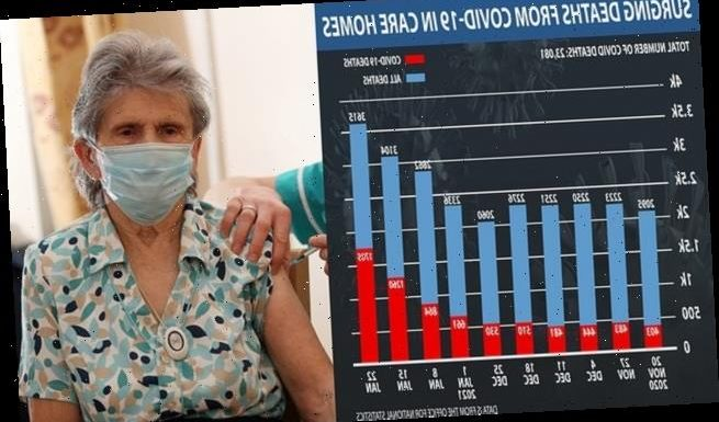 Coronavirus UK: Weekly care home death toll triples in a fortnight