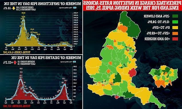 THIRD of Britain saw ZERO Covid deaths last month