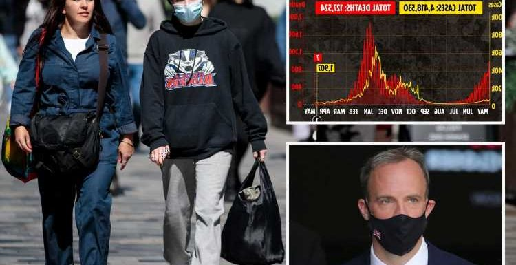 Dominic Raab hints face masks and social distancing may stay after June 21 despite plunging cases and vaccine success